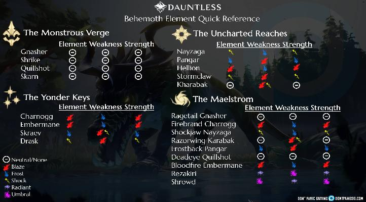 ▷ Dauntless Guide: element, strengths and weaknesses
